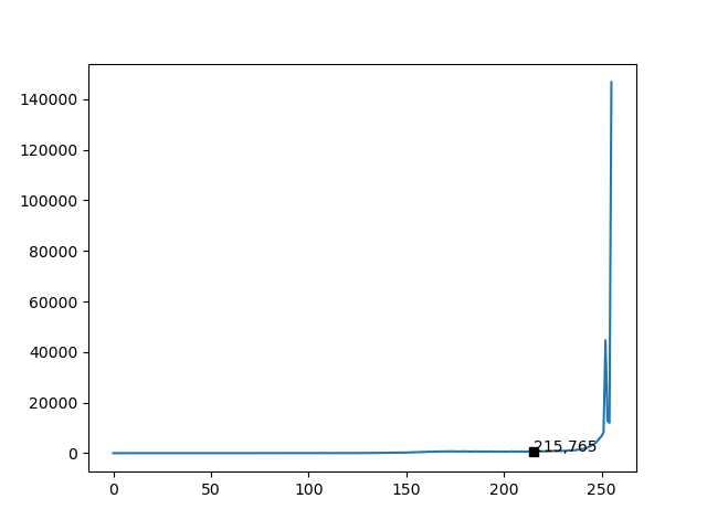 text-threshold-in-histogram.png
